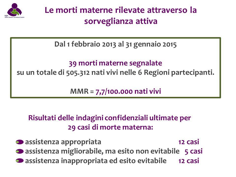 Le morti materne rilevate attraverso la sorveglianza attiva Dal 1 febbraio 2013 al 31 gennaio 2015 39 morti materne segnalate su un totale di 505.312