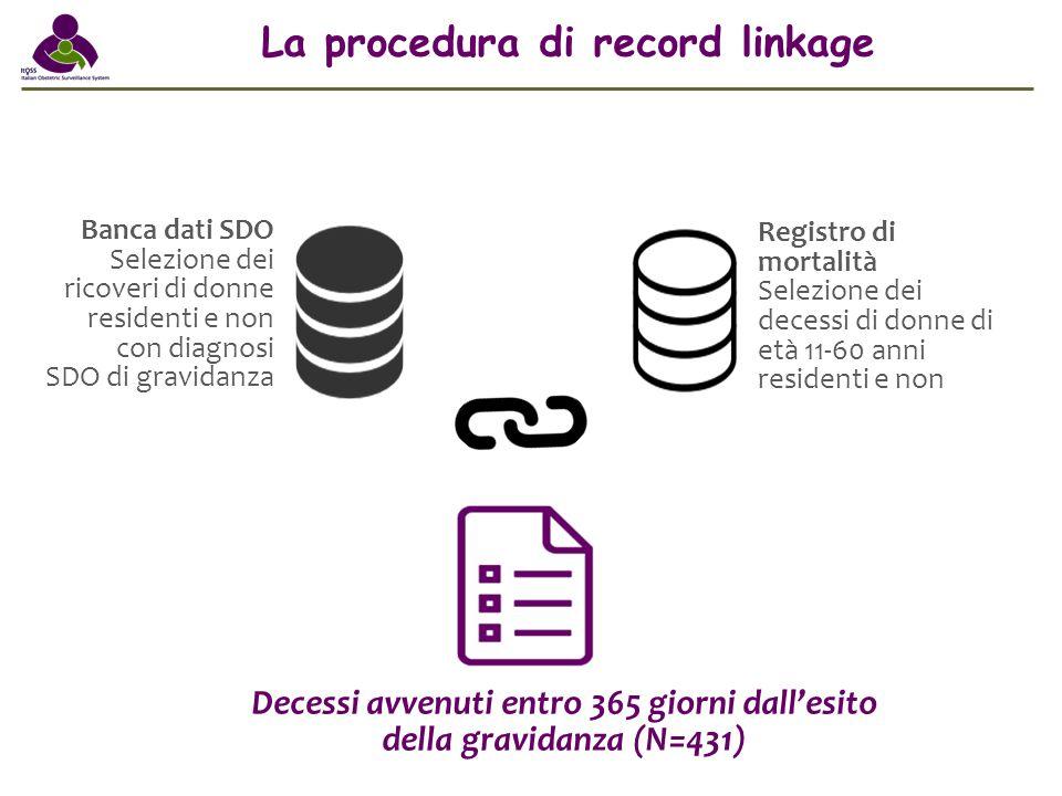 La procedura di record linkage Banca dati SDO Selezione dei ricoveri di donne residenti e non con diagnosi SDO di gravidanza Registro di mortalità Sel
