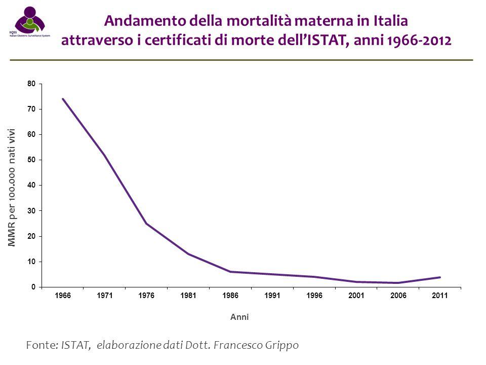 Andamento della mortalità materna in Italia attraverso i certificati di morte dell'ISTAT, anni 1966-2012 MMR per 100.000 nati vivi Anni Fonte: ISTAT,