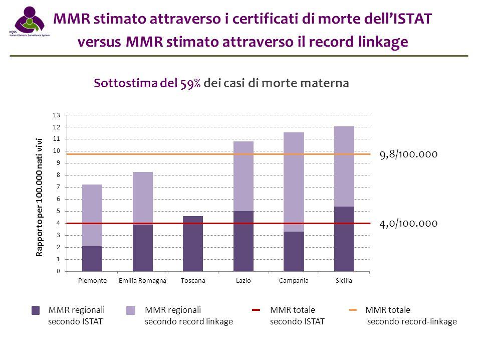 MMR stimato attraverso i certificati di morte dell'ISTAT versus MMR stimato attraverso il record linkage Sottostima del 59% dei casi di morte materna