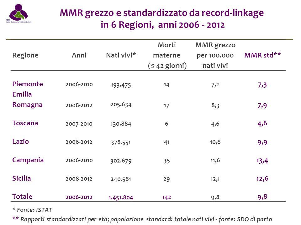 Mortalità materna entro 42 giorni in 6 Regioni anni 2006 - 2012 Distribuzione percentualeRapporto per 100.00 nati vivi Morti materne dirette (N=62) Morti materne indirette (N=66) Morti materne non classificabili (N=14)