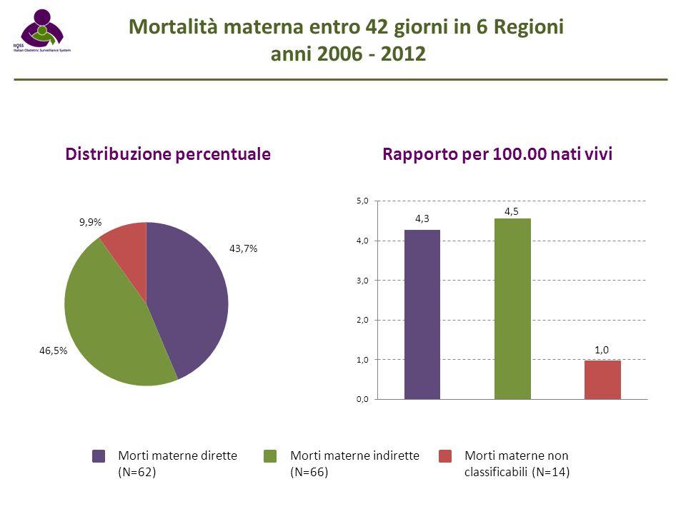 Mortalità materna entro 42 giorni in 6 Regioni anni 2006 - 2012 Distribuzione percentualeRapporto per 100.00 nati vivi Morti materne dirette (N=62) Mo