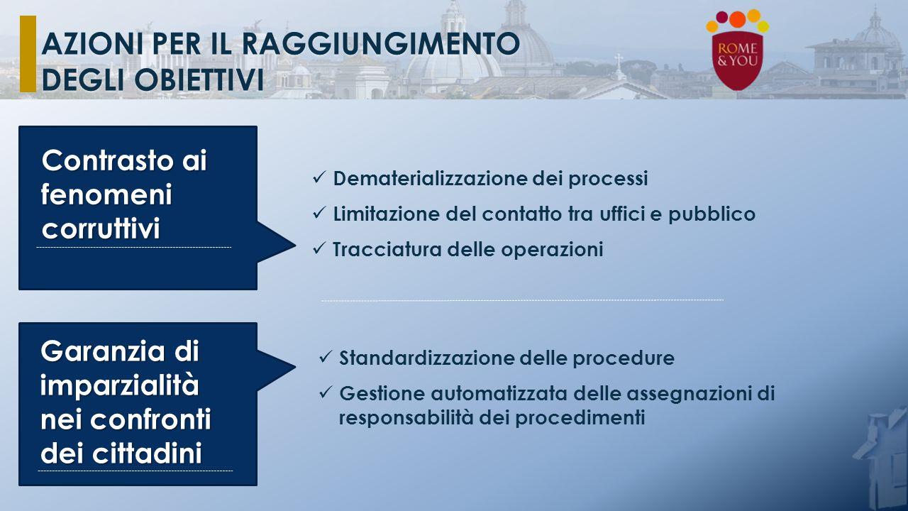 Dematerializzazione dei processi Limitazione del contatto tra uffici e pubblico Tracciatura delle operazioni Standardizzazione delle procedure Gestion