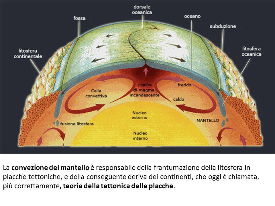 La convezione del mantello è responsabile della frantumazione della litosfera in placche tettoniche, e della conseguente deriva dei continenti, che og