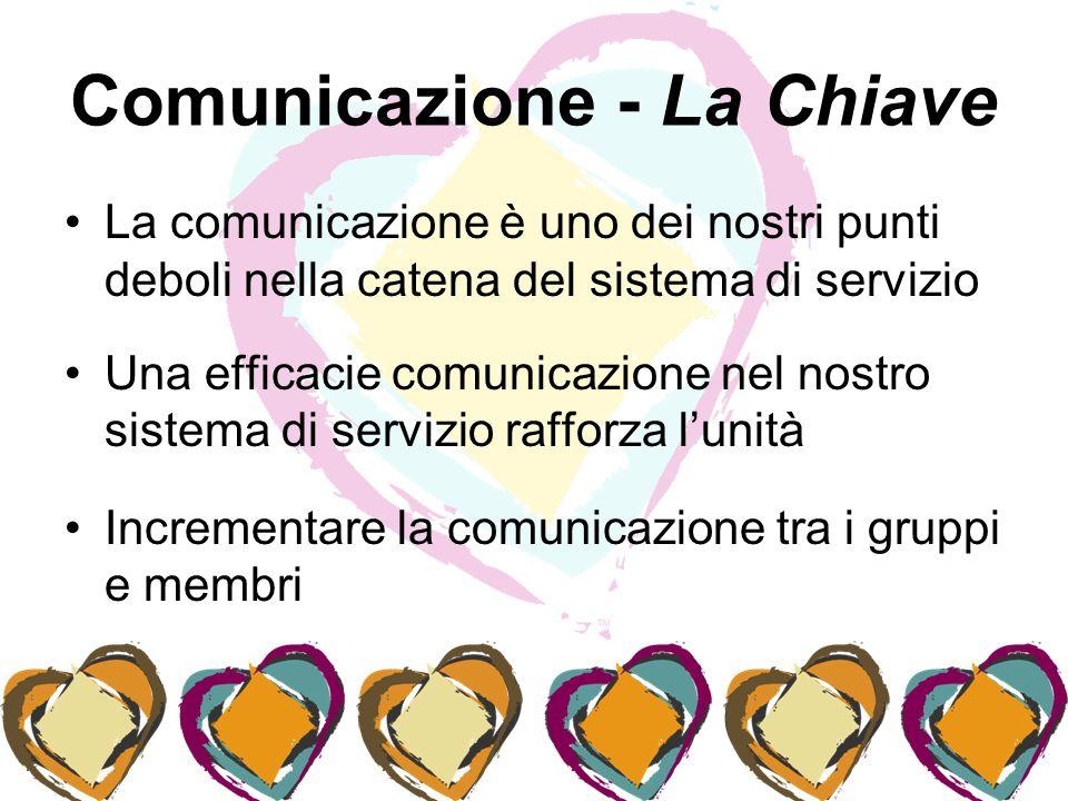Comunicazione - La Chiave La comunicazione è uno dei nostri punti deboli nella catena del sistema di servizio Una efficacie comunicazione nel nostro sistema di servizio rafforza l'unità Incrementare la comunicazione tra i gruppi e membri