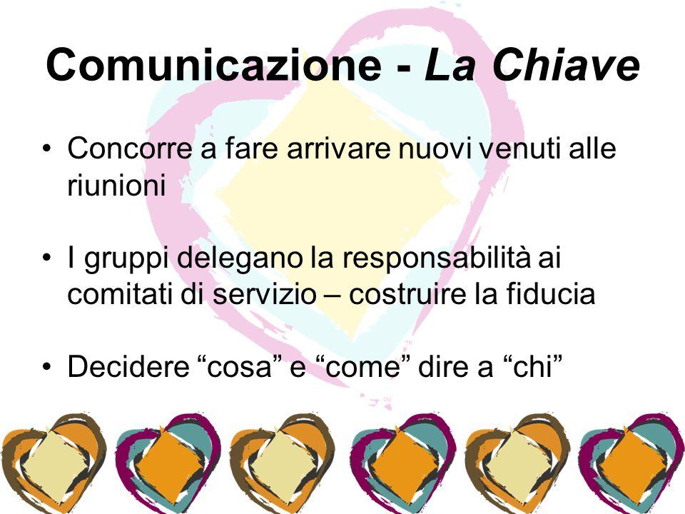 Comunicazione - La Chiave Concorre a fare arrivare nuovi venuti alle riunioni I gruppi delegano la responsabilità ai comitati di servizio – costruire la fiducia Decidere cosa e come dire a chi