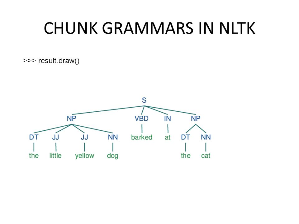 CHUNK GRAMMARS IN NLTK >>> result.draw()
