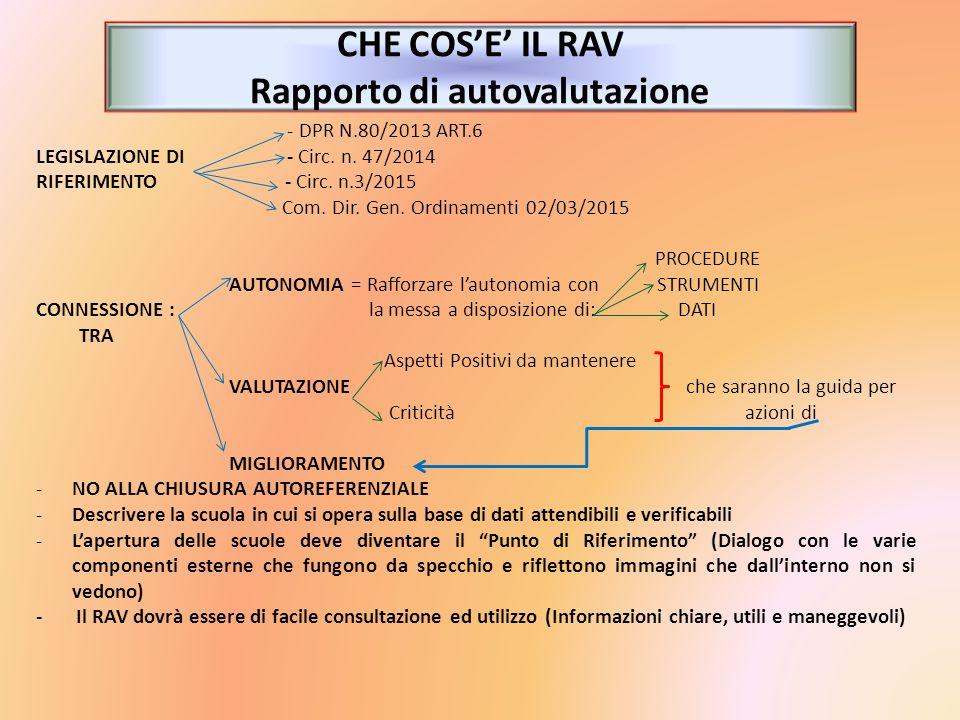 CHE COS'E' IL RAV Rapporto di autovalutazione - DPR N.80/2013 ART.6 LEGISLAZIONE DI - Circ. n. 47/2014 RIFERIMENTO - Circ. n.3/2015 Com. Dir. Gen. Ord