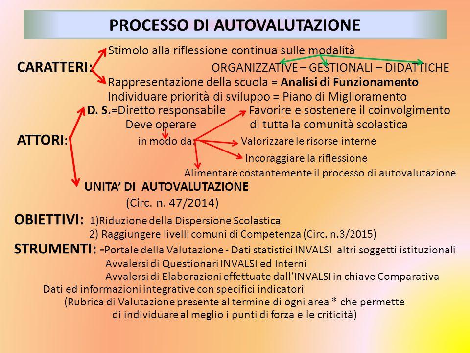 PROCESSO DI AUTOVALUTAZIONE Stimolo alla riflessione continua sulle modalità CARATTERI: ORGANIZZATIVE – GESTIONALI – DIDATTICHE Rappresentazione della