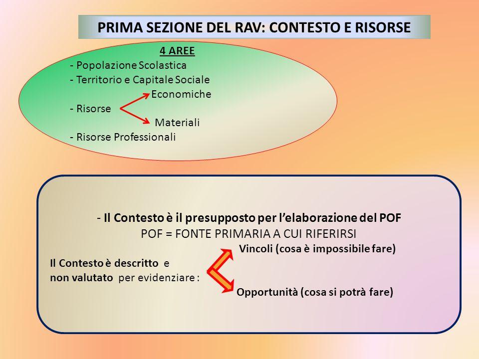 PRIMA SEZIONE DEL RAV: CONTESTO E RISORSE 4 AREE - Popolazione Scolastica - Territorio e Capitale Sociale Economiche - Risorse Materiali - Risorse Pro