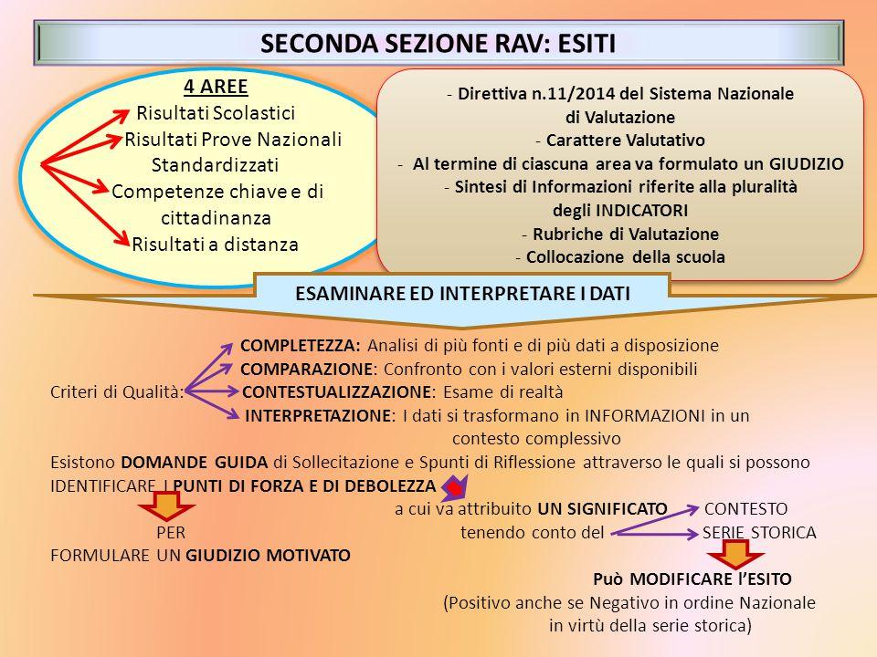 SECONDA SEZIONE RAV: ESITI 4 AREE Risultati Scolastici Risultati Prove Nazionali Standardizzati Competenze chiave e di cittadinanza Risultati a distan