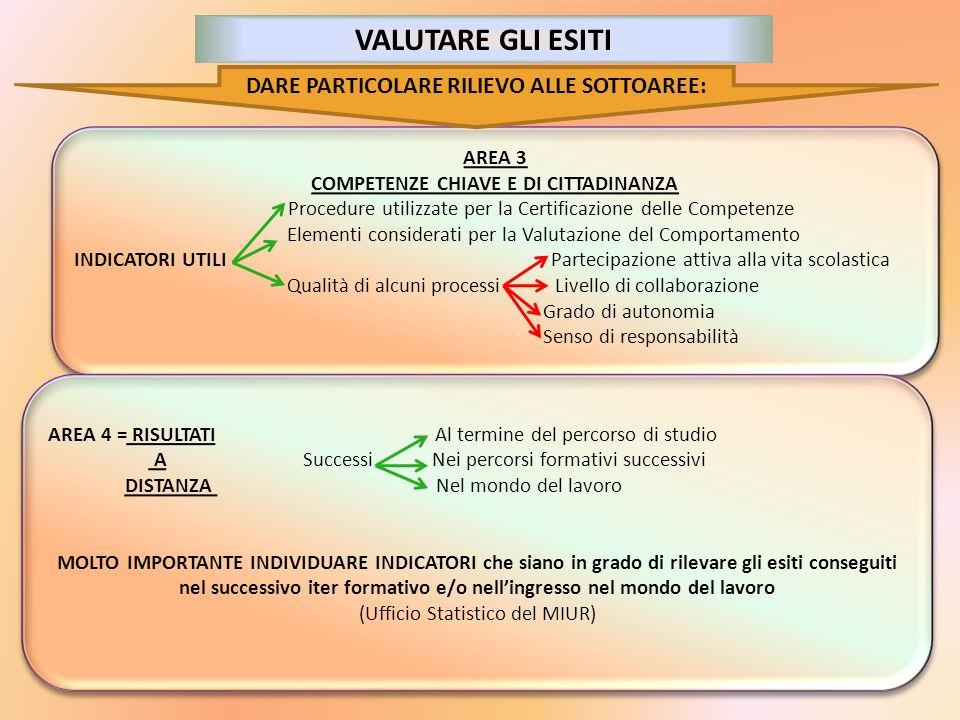 AREA 3 COMPETENZE CHIAVE E DI CITTADINANZA Procedure utilizzate per la Certificazione delle Competenze Elementi considerati per la Valutazione del Com