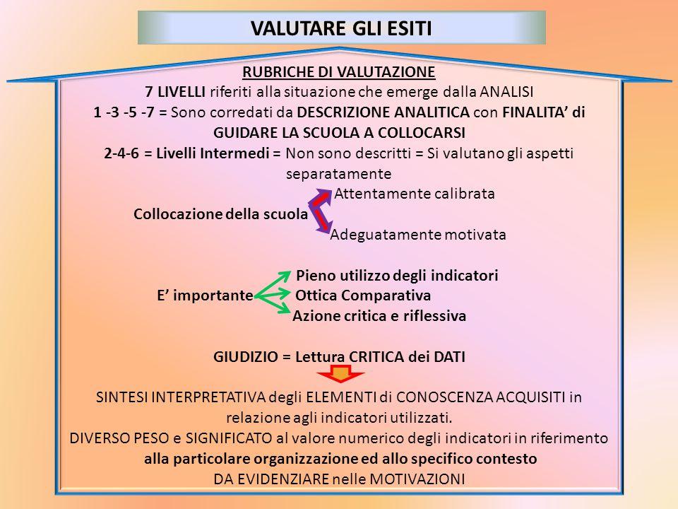VALUTARE GLI ESITI RUBRICHE DI VALUTAZIONE 7 LIVELLI riferiti alla situazione che emerge dalla ANALISI 1 -3 -5 -7 = Sono corredati da DESCRIZIONE ANAL