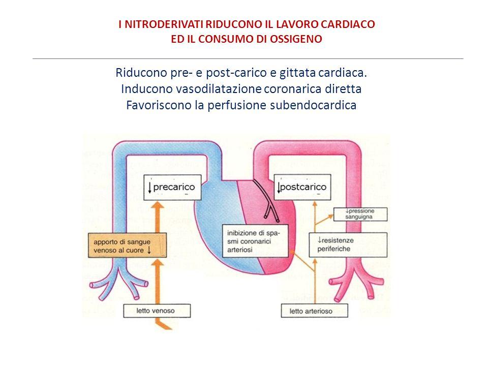 I NITRODERIVATI RIDUCONO IL LAVORO CARDIACO ED IL CONSUMO DI OSSIGENO Riducono pre- e post-carico e gittata cardiaca. Inducono vasodilatazione coronar