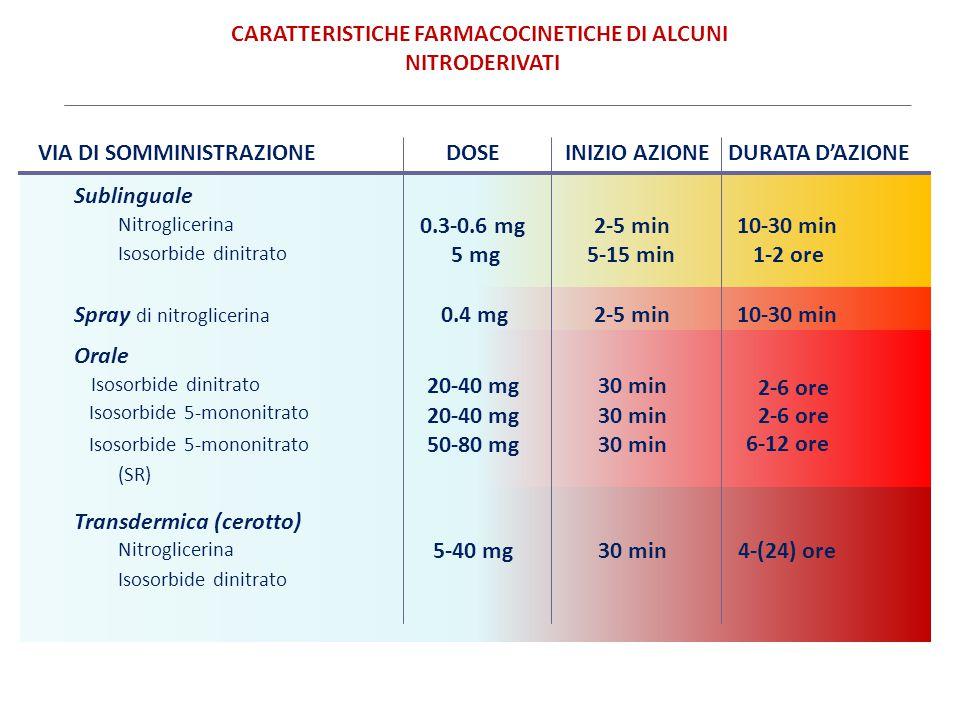 DURATA D'AZIONEINIZIO AZIONE CARATTERISTICHE FARMACOCINETICHE DI ALCUNI NITRODERIVATI VIA DI SOMMINISTRAZIONEDOSE Sublinguale Nitroglicerina Isosorbid