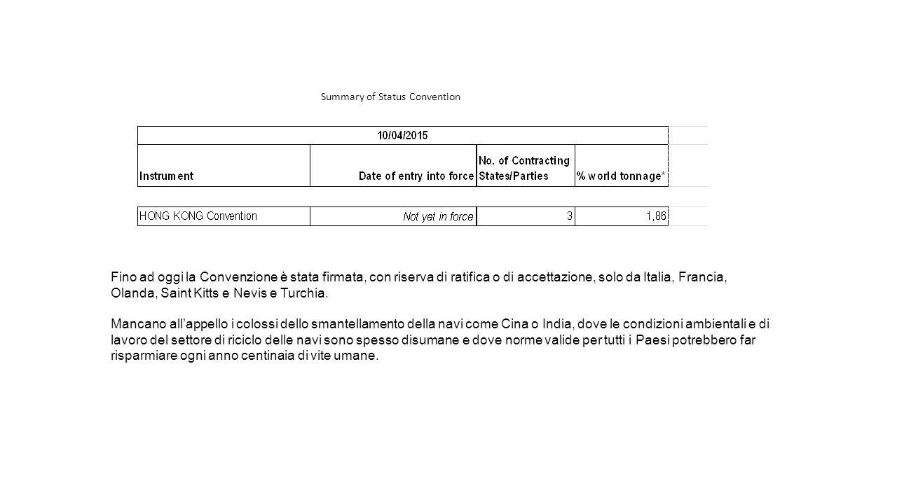 Fino ad oggi la Convenzione è stata firmata, con riserva di ratifica o di accettazione, solo da Italia, Francia, Olanda, Saint Kitts e Nevis e Turchia