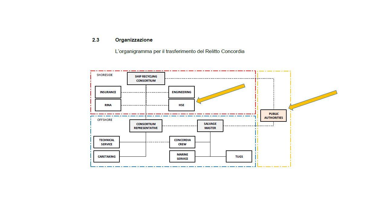 Documento della Sicurezza Progetto Costa CONCORDIA – 1 Fase Parametri da prescrizioni MATTM in sede di Conferenza dei Servizi Nazionale (protocollo ISPRA per il trasporto) Parametri individuati sulla base delle analisi effettuate al Giglio