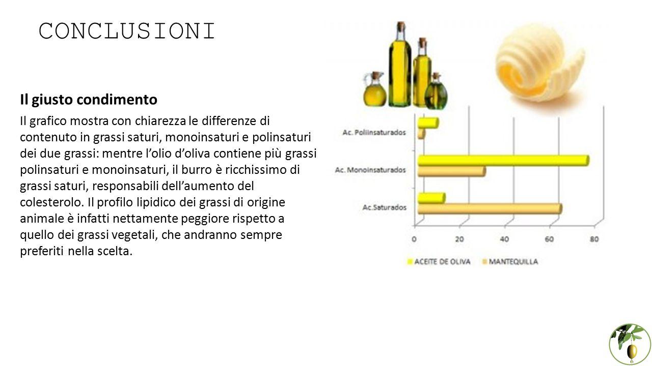 CONCLUSIONI Il giusto condimento Il grafico mostra con chiarezza le differenze di contenuto in grassi saturi, monoinsaturi e polinsaturi dei due grass