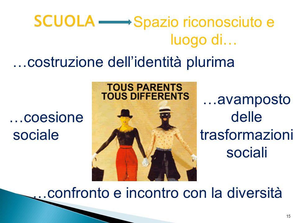 15 SCUOLA Spazio riconosciuto e luogo di… …coesione sociale …costruzione dell'identità plurima …confronto e incontro con la diversità …avamposto delle trasformazioni sociali