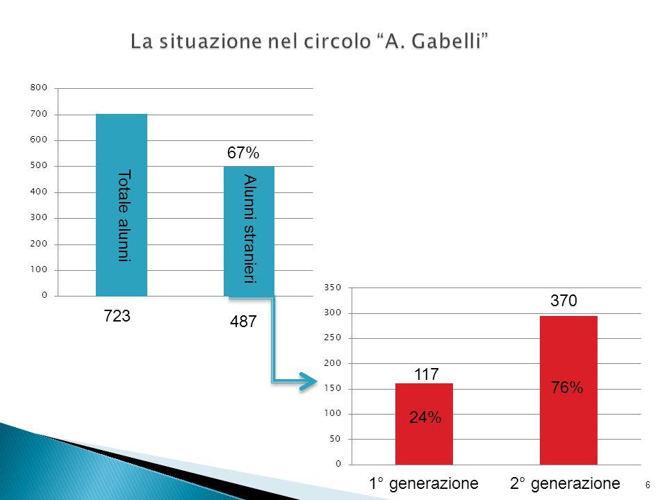 Totale alunni Alunni stranieri 1° generazione2° generazione 723 487 117 370 6 67% 24% 76%