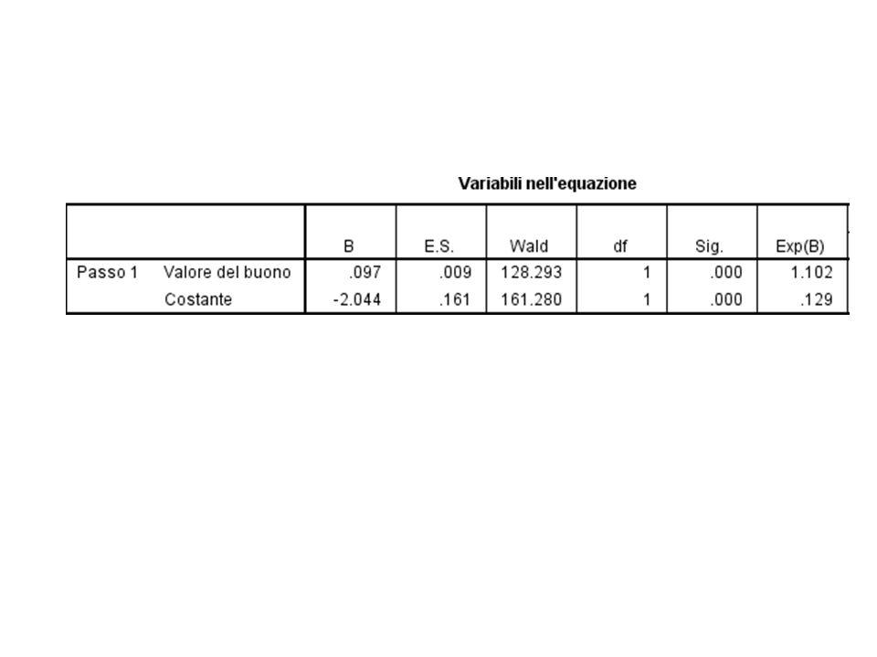 QUESITI (3 punti ciascuno) Si illustri il significato della stima del coefficiente della variabile esplicativa X.