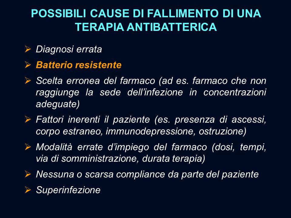 POSSIBILI CAUSE DI FALLIMENTO DI UNA TERAPIA ANTIBATTERICA  Diagnosi errata  Batterio resistente  Scelta erronea del farmaco (ad es. farmaco che no