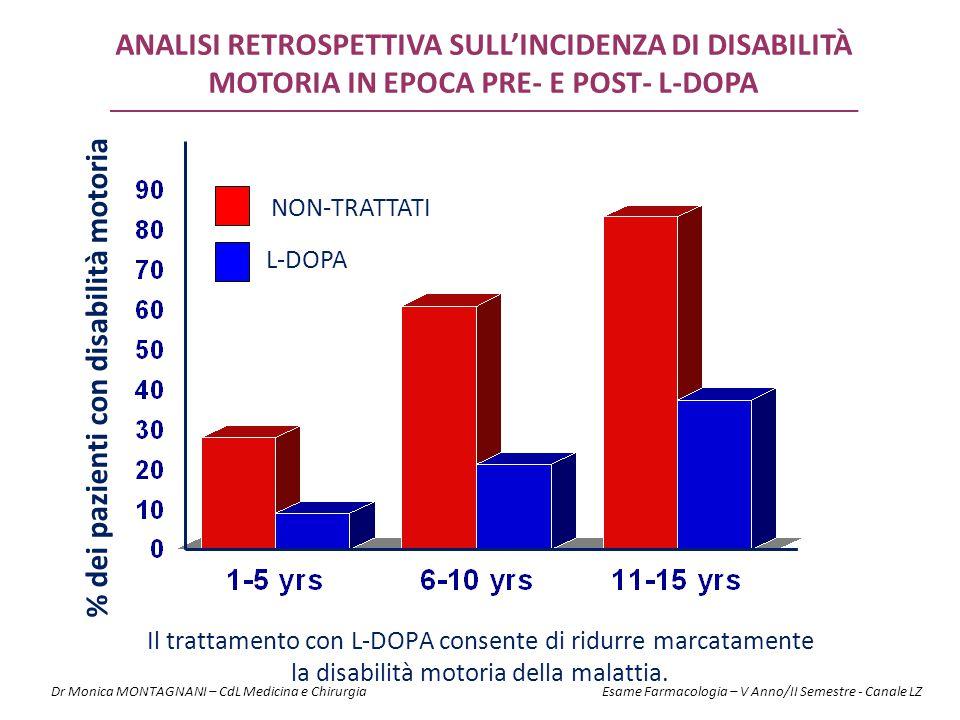 % dei pazienti con disabilità motoria NON-TRATTATI L-DOPA Il trattamento con L-DOPA consente di ridurre marcatamente la disabilità motoria della malat