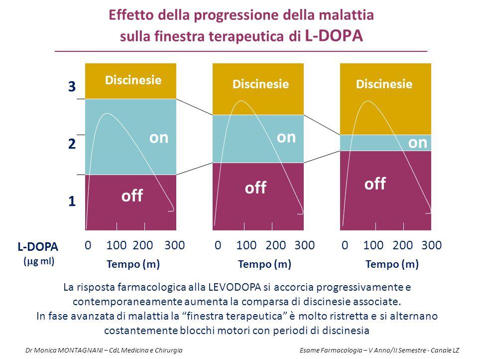 0 100 200 300 0 100 200 300 0 100 200 300 Tempo (m) 321321 L-DOPA (  g ml) Discinesie off Discinesie on La risposta farmacologica alla LEVODOPA si ac