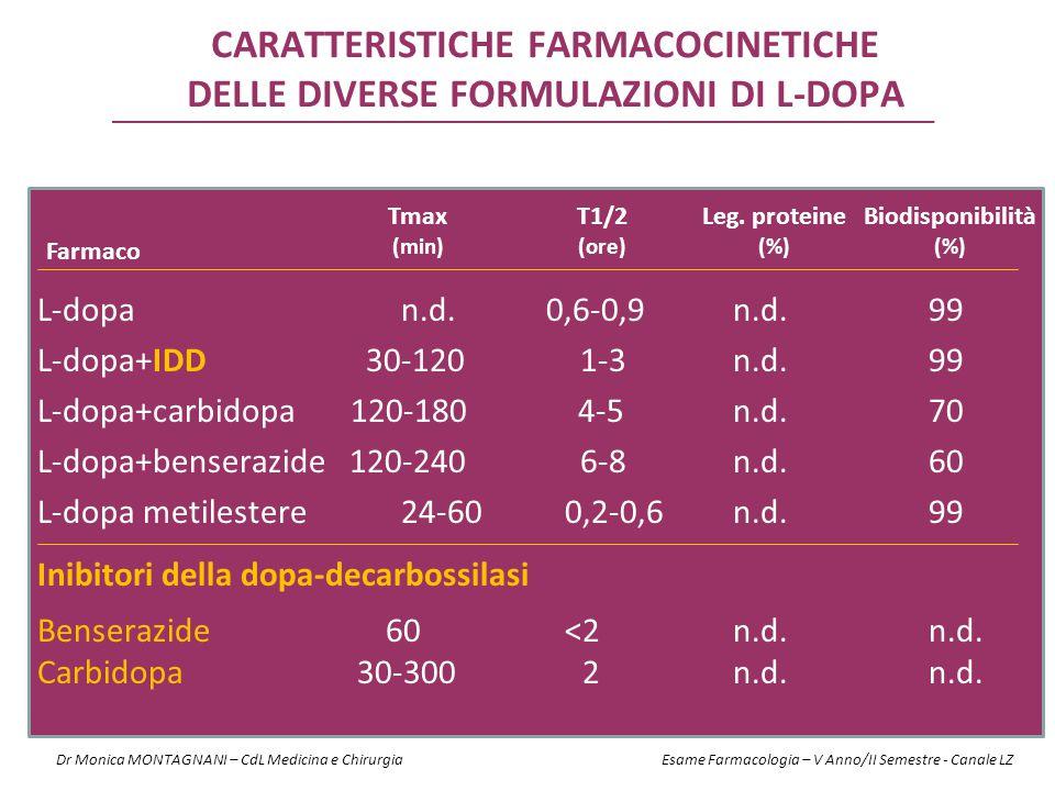 CARATTERISTICHE FARMACOCINETICHE DELLE DIVERSE FORMULAZIONI DI L-DOPA L-dopa n.d. 0,6-0,9 n.d. 99 L-dopa+IDD 30-120 1-3 n.d. 99 L-dopa+carbidopa 120-1