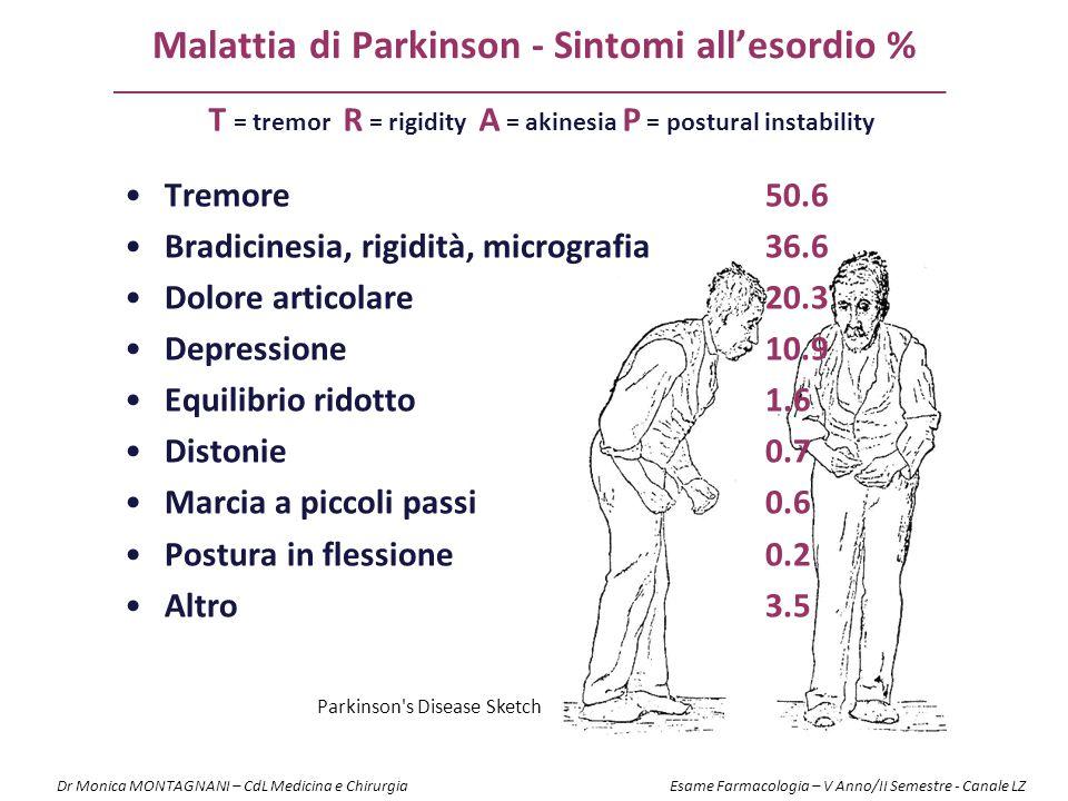 Malattia di Parkinson - Sintomi all'esordio % Tremore50.6 Bradicinesia, rigidità, micrografia36.6 Dolore articolare20.3 Depressione10.9 Equilibrio rid