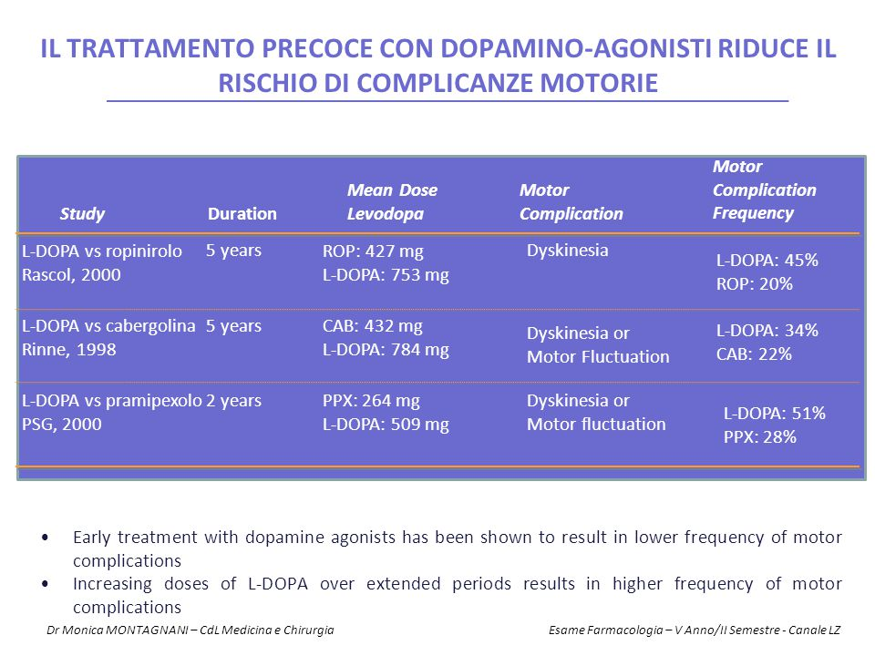 Study Duration Mean Dose Levodopa Motor Complication Frequency L-DOPA vs ropinirolo Rascol, 2000 L-DOPA vs cabergolina Rinne, 1998 L-DOPA vs pramipexo