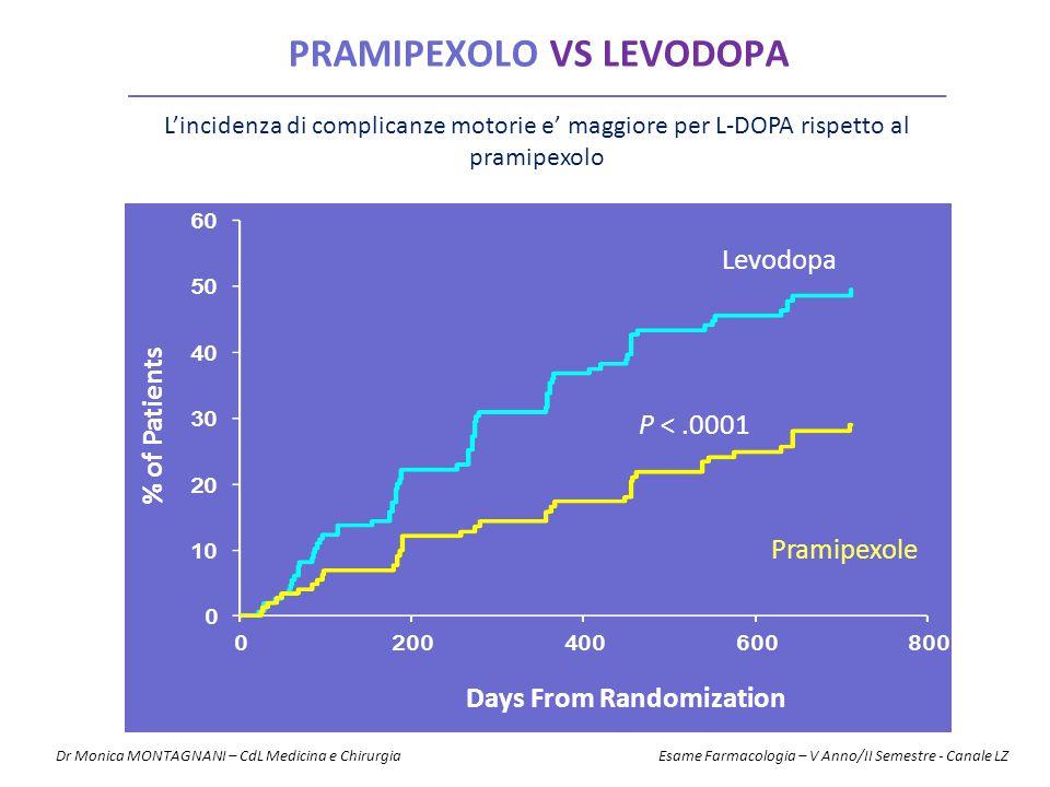 P <.0001 Levodopa Pramipexole Days From Randomization PRAMIPEXOLO VS LEVODOPA % of Patients L'incidenza di complicanze motorie e' maggiore per L-DOPA