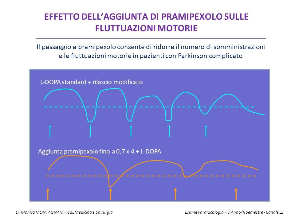 EFFETTO DELL'AGGIUNTA DI PRAMIPEXOLO SULLE FLUTTUAZIONI MOTORIE Il passaggio a pramipexolo consente di ridurre il numero di somministrazioni e le flut