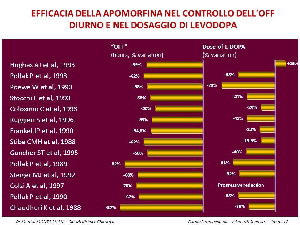 Hughes AJ et al, 1993 Pollak P et al, 1993 Poewe W et al, 1993 Stocchi F et al, 1993 Colosimo C et al, 1993 Ruggieri S et al, 1996 Frankel JP et al, 1