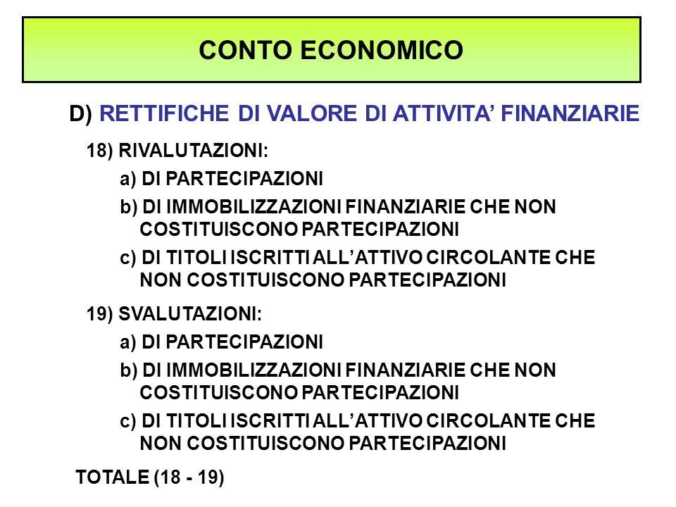 D) RETTIFICHE DI VALORE DI ATTIVITA' FINANZIARIE CONTO ECONOMICO 18) RIVALUTAZIONI: a) DI PARTECIPAZIONI b) DI IMMOBILIZZAZIONI FINANZIARIE CHE NON CO