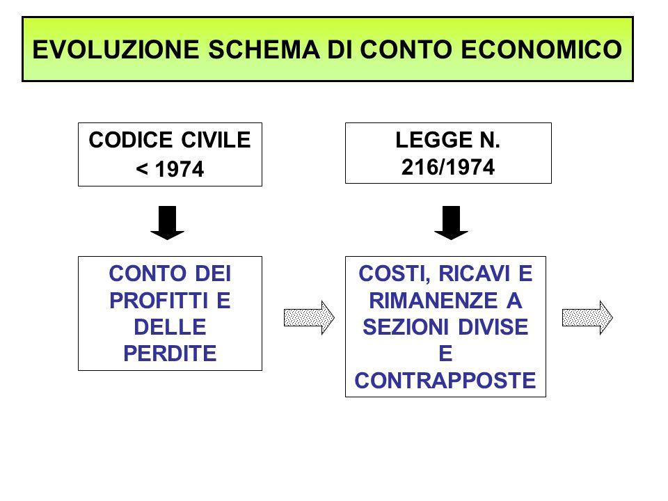 D) RETTIFICHE DI VALORE DI ATTIVITA' FINANZIARIE CONTO ECONOMICO 18) RIVALUTAZIONI: a) DI PARTECIPAZIONI b) DI IMMOBILIZZAZIONI FINANZIARIE CHE NON COSTITUISCONO PARTECIPAZIONI c) DI TITOLI ISCRITTI ALL'ATTIVO CIRCOLANTE CHE NON COSTITUISCONO PARTECIPAZIONI 19) SVALUTAZIONI: a) DI PARTECIPAZIONI b) DI IMMOBILIZZAZIONI FINANZIARIE CHE NON COSTITUISCONO PARTECIPAZIONI c) DI TITOLI ISCRITTI ALL'ATTIVO CIRCOLANTE CHE NON COSTITUISCONO PARTECIPAZIONI TOTALE (18 - 19)
