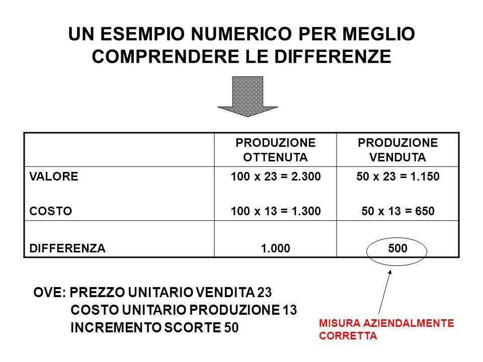 UN ESEMPIO NUMERICO PER MEGLIO COMPRENDERE LE DIFFERENZE PRODUZIONE OTTENUTA PRODUZIONE VENDUTA VALORE COSTO 100 x 23 = 2.300 100 x 13 = 1.300 50 x 23
