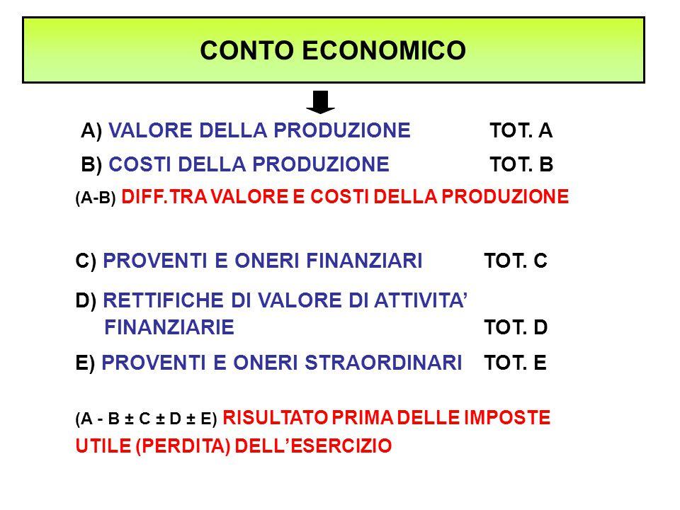 A) VALORE DELLA PRODUZIONETOT. A CONTO ECONOMICO B) COSTI DELLA PRODUZIONETOT. B (A-B) DIFF.TRA VALORE E COSTI DELLA PRODUZIONE C) PROVENTI E ONERI FI