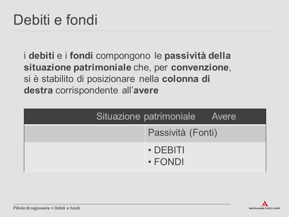 i debiti e i fondi compongono le passività della situazione patrimoniale che, per convenzione, si è stabilito di posizionare nella colonna di destra c