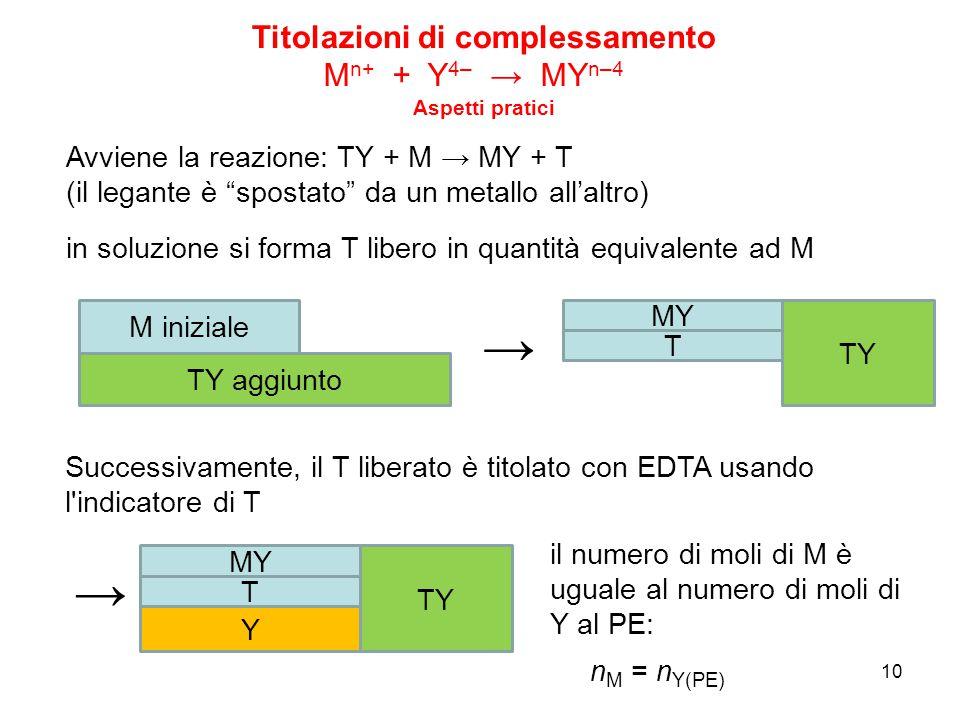 """10 Avviene la reazione: TY + M → MY + T (il legante è """"spostato"""" da un metallo all'altro) in soluzione si forma T libero in quantità equivalente ad M"""