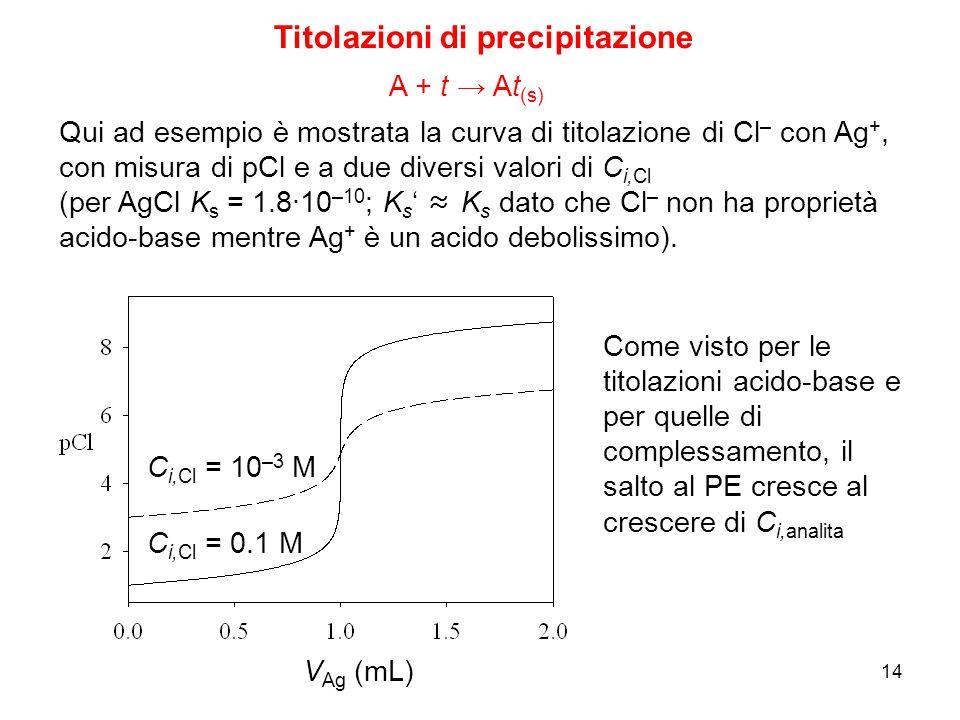 14 Titolazioni di precipitazione A + t → At (s) Qui ad esempio è mostrata la curva di titolazione di Cl – con Ag +, con misura di pCl e a due diversi