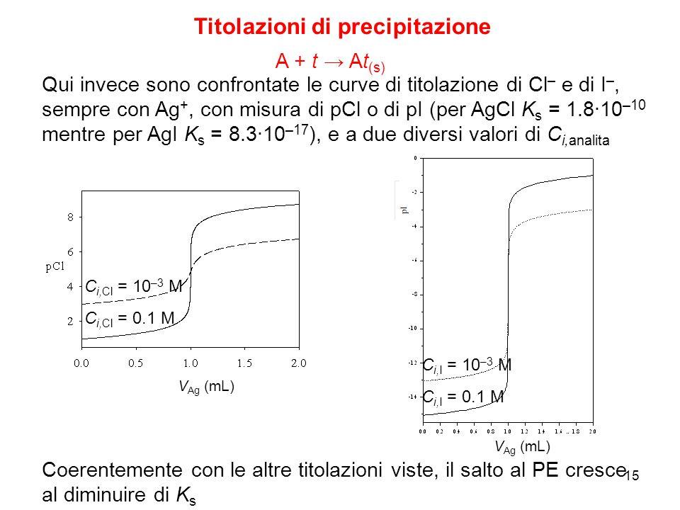 15 Titolazioni di precipitazione A + t → At (s) Qui invece sono confrontate le curve di titolazione di Cl – e di I –, sempre con Ag +, con misura di p