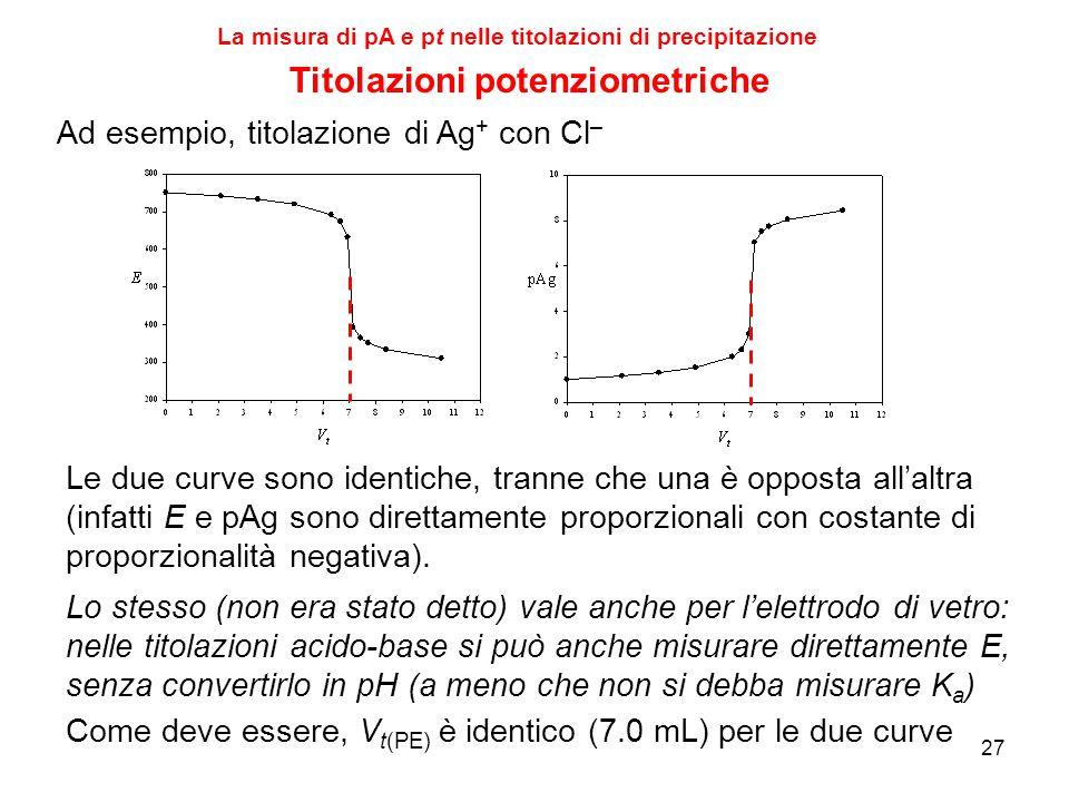 27 Titolazioni potenziometriche Le due curve sono identiche, tranne che una è opposta all'altra (infatti E e pAg sono direttamente proporzionali con c