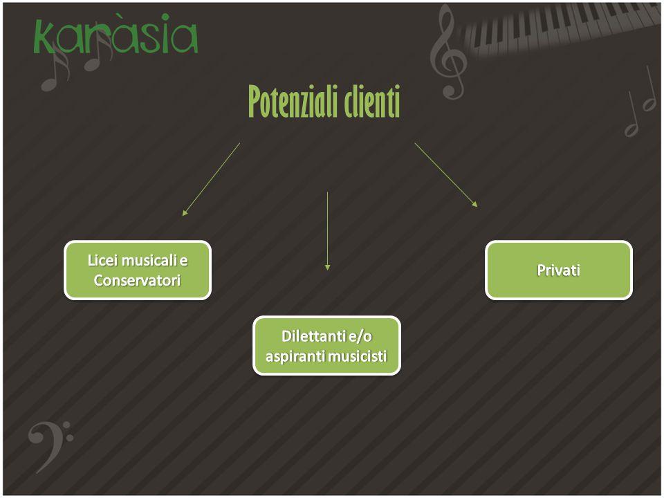 Potenziali clienti