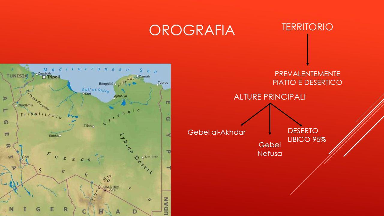 OROGRAFIA TERRITORIO PREVALENTEMENTE PIATTO E DESERTICO ALTURE PRINCIPALI DESERTO LIBICO 95% Gebel Nefusa Gebel al-Akhdar