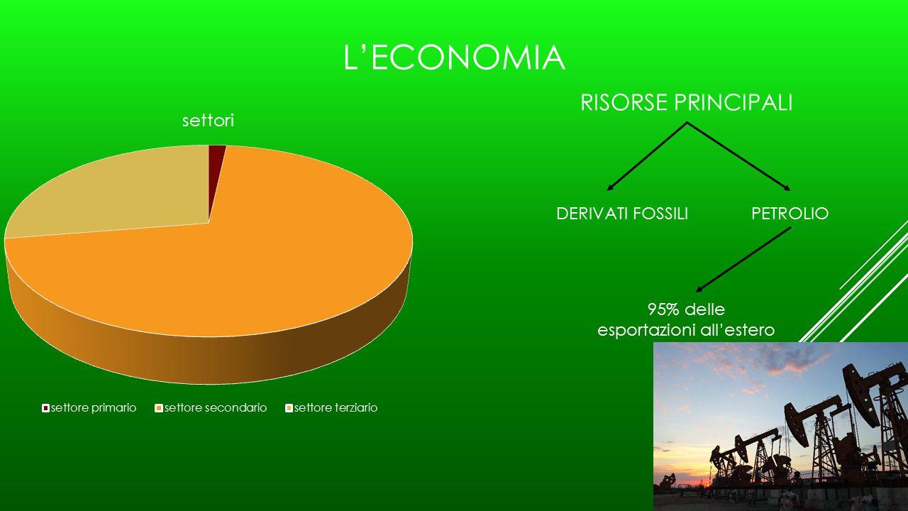L'ECONOMIA RISORSE PRINCIPALI PETROLIODERIVATI FOSSILI 95% delle esportazioni all'estero