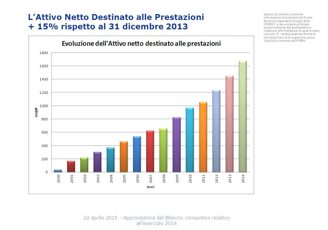 L'Attivo Netto Destinato alle Prestazioni + 15% rispetto al 31 dicembre 2013 Questo documento contiene informazioni di proprietà del Fondo Pensione di