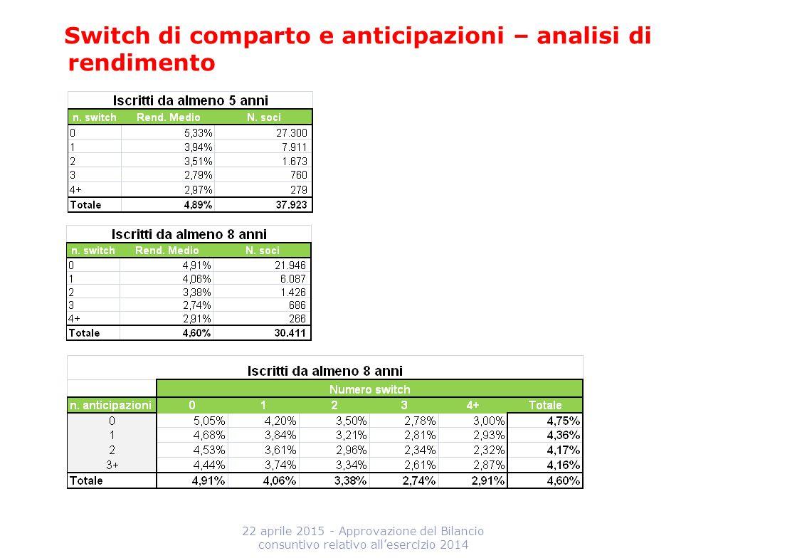 Switch di comparto e anticipazioni – analisi di rendimento 22 aprile 2015 - Approvazione del Bilancio consuntivo relativo all'esercizio 2014