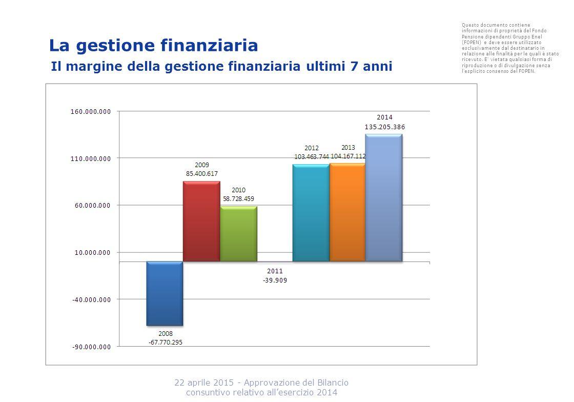 La gestione finanziaria Il margine della gestione finanziaria ultimi 7 anni Questo documento contiene informazioni di proprietà del Fondo Pensione dip