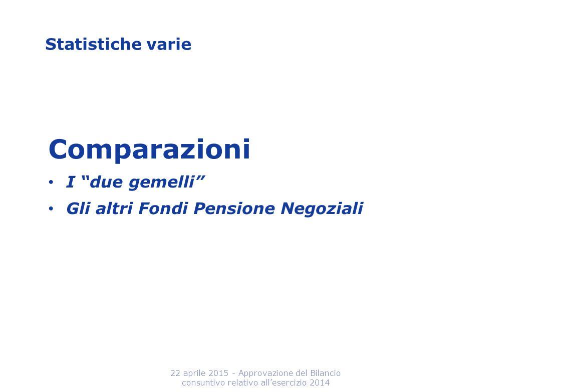 """Statistiche varie Comparazioni I """"due gemelli"""" Gli altri Fondi Pensione Negoziali 22 aprile 2015 - Approvazione del Bilancio consuntivo relativo all'e"""